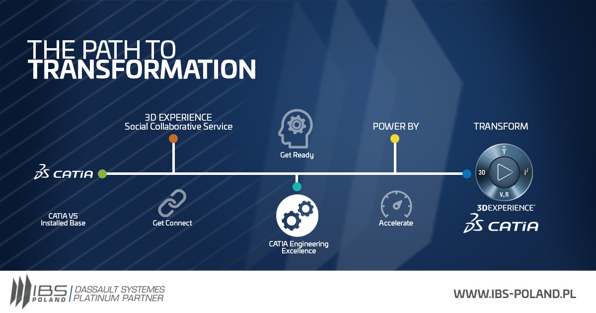 Path to transformation